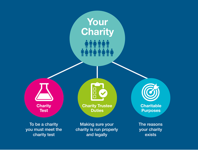 Being a charity diagram 1